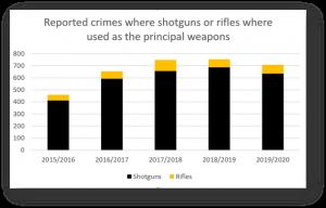 Gun Crime statistics