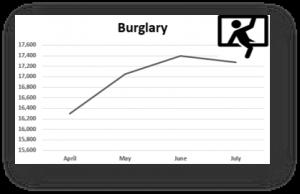 Burgalry Reported crimes 2021