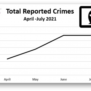 reported crime stats July 2021