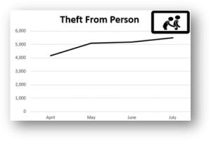 theft from person figures 2021