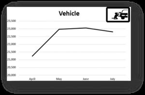 vehicle crime figures 2021